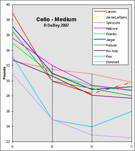 graph of cello string tensions
