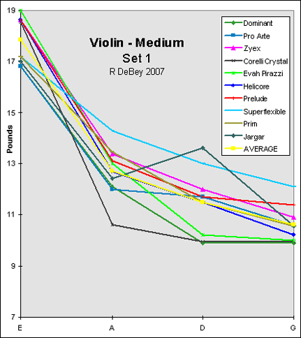 1st graph of violin string tensions