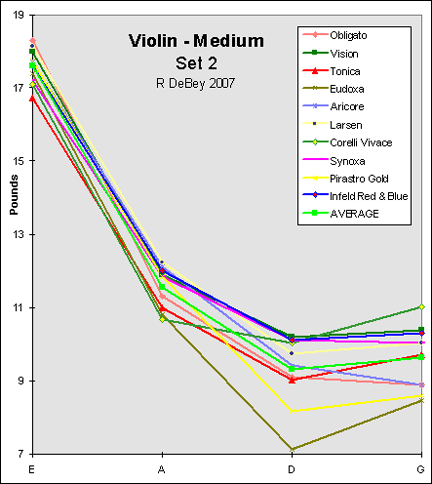 2nd graph of violin string tensions
